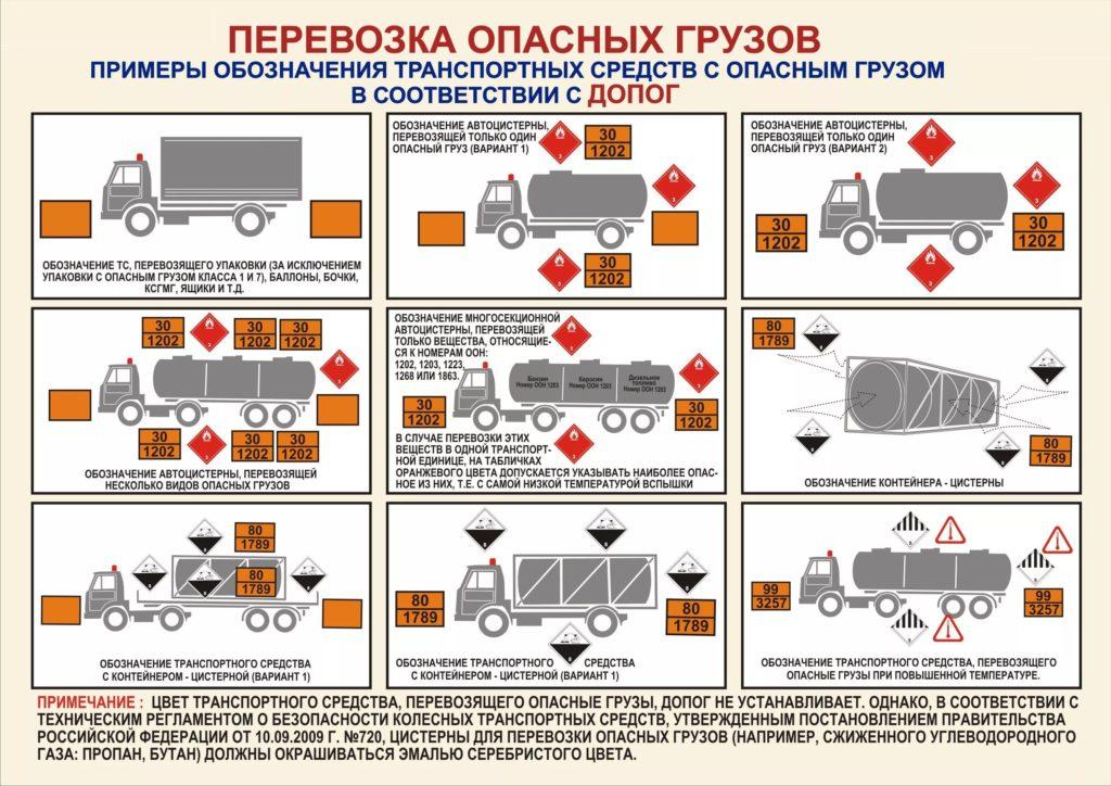 Маркировка цистерн при перевозке опасных грузов ДОПОГ